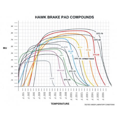 Brzdové desky HAWK performance Přední brzdové destičky Hawk HB136S.690, Street performance, min-max 65 ° C-370 ° | race-shop.cz